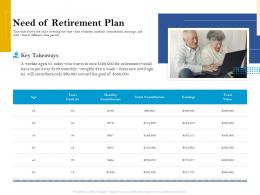 Need Of Retirement Plan Retirement Analysis Ppt Show Graphics Template