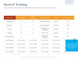 Need Of Training Finance Ppt Powerpoint Presentation Ideas Summary