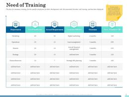 Need Of Training Operations Ppt Powerpoint Presentation Slides Mockup