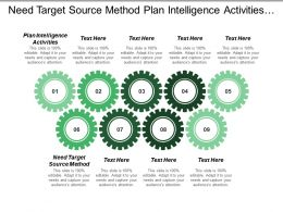 Need Target Source Method Plan Intelligence Activities Sales Strategy