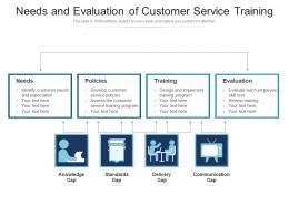 Needs And Evaluation Of Customer Service Training