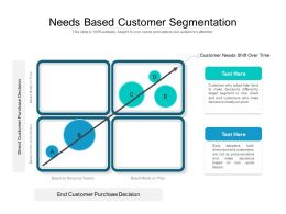 Needs Based Customer Segmentation