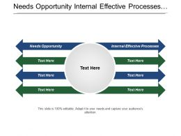 Needs Opportunity Internal Effective Processes Interoperable System Expertise Resources