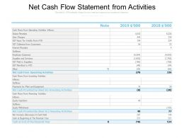 Net Cash Flow Statement From Activities