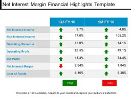 Net Interest Margin Financial Highlights Template Ppt Icon