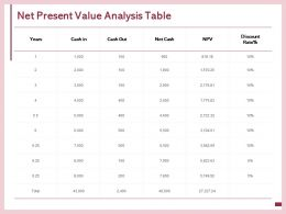 Net Present Value Analysis Table Discount Cash Ppt Powerpoint Presentation Professional Styles