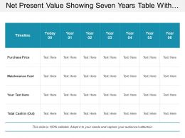 Net Present Value Showing Seven Years Table With Purchase Price Maintenance Cost