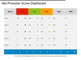 Net Promoter Score Dashboard Compare Ppt Powerpoint Presentation Outline Aids