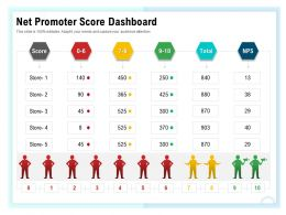 Net Promoter Score Dashboard M1576 Ppt Powerpoint Presentation Model Graphics Tutorials