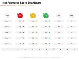 Net Promoter Score Dashboard NPS Dashboards Ppt Powerpoint Presentation Example