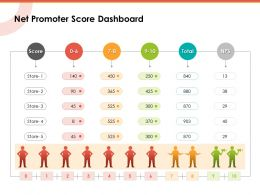 Net Promoter Score Dashboard Ppt Powerpoint Presentation Inspiration Summary