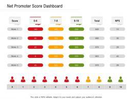 Net Promoter Score Dashboard Ppt Powerpoint Presentation Professional Background Designs