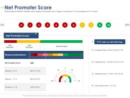 Net Promoter Score Developing Integrated Marketing Plan New Product Launch