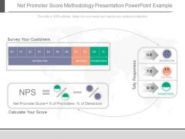 Net Promoter Score Methodology Presentation Powerpoint Example