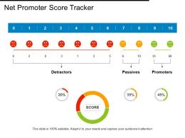 Net Promoter Score Tracker Smiley Ppt Powerpoint Presentation Outline Templates