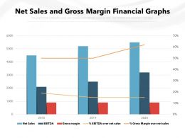 Net Sales And Gross Margin Financial Graphs