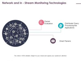 Network And In Stream Monitoring Technologies