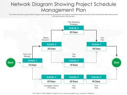 Network Diagram Showing Project Schedule Management Plan