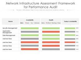 Network Infrastructure Assessment Framework For Performance Audit