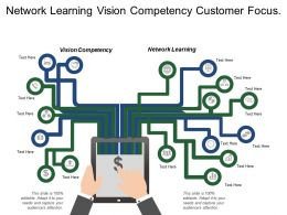 Network Learning Vision Competency Customer Focus Competitor Focus