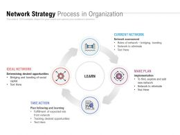 Network Strategy Process In Organization