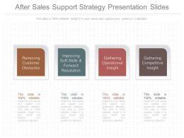 New After Sales Support Strategy Presentation Slides