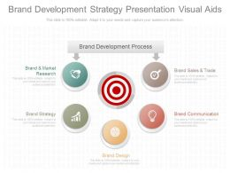 New Brand Development Strategy Presentation Visual Aids