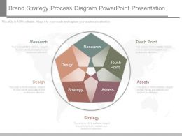 New Brand Strategy Process Diagram Powerpoint Presentation