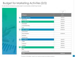 New Business Development And Marketing Strategy Budget For Marketing Activities Social Media Ppt Grid