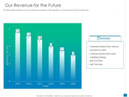 New Business Development And Marketing Strategy Our Revenue For The Future Ppt Model Example File