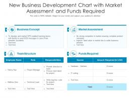 New Business Development Chart With Market Assessment And Funds Required