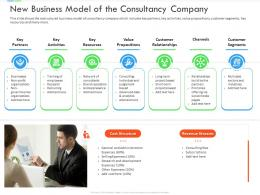 New Business Of The Consultancy Company Inefficient Business