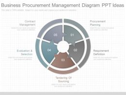 New Business Procurement Management Diagram Ppt Ideas