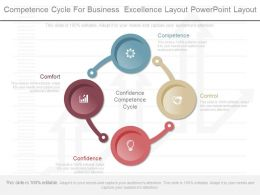 New Competence Cycle For Business Excellence Layout Powerpoint Layout