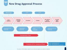 New Drug Approval Process Pharmaceutical Development New Medicine Ppt File