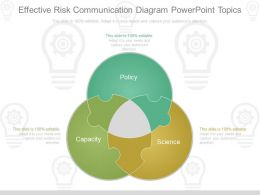 New Effective Risk Communication Diagram Powerpoint Topics