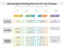 New Emerging Technology Discovery Five Year Roadmap