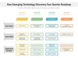 New Emerging Technology Discovery Four Quarter Roadmap
