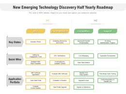 New Emerging Technology Discovery Half Yearly Roadmap