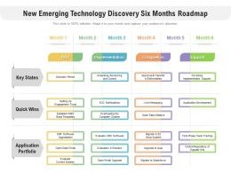 New Emerging Technology Discovery Six Months Roadmap