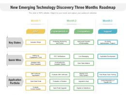 New Emerging Technology Discovery Three Months Roadmap