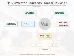 New Employee Induction Process Flowchart