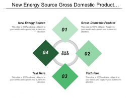 New Energy Source Gross Domestic Product Production Remanufacturing