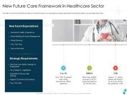 New Future Care Framework In Healthcare Sector Expectations Ppt Mockup