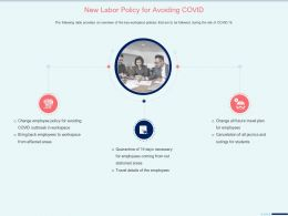 New Labor Policy For Avoiding Covid Affected Areas Ppt Powerpoint Presentation Tips
