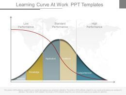 New Learning Curve At Work Ppt Templates