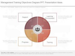 New Management Training Objectives Diagram Ppt Presentation Ideas