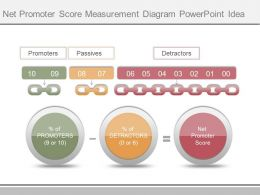 New Net Promoter Score Measurement Diagram Powerpoint Idea