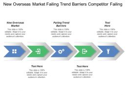 New Overseas Market Failing Trend Barriers Competitor Failing