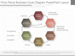 New Price Perrot Business Cycle Diagram Powerpoint Layout